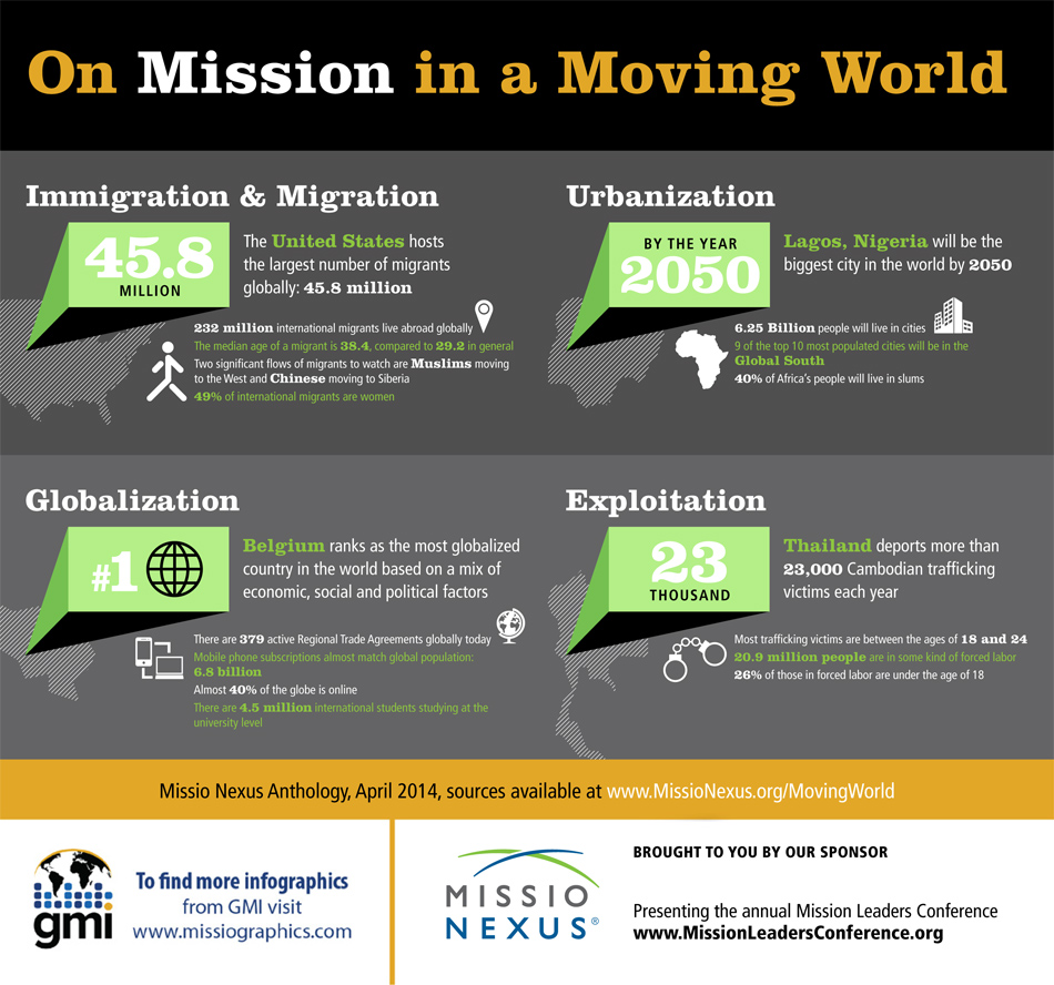 missiographic - On The Move